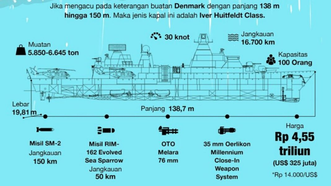Kemenhan Impor Kapal Panjang Ocean Going